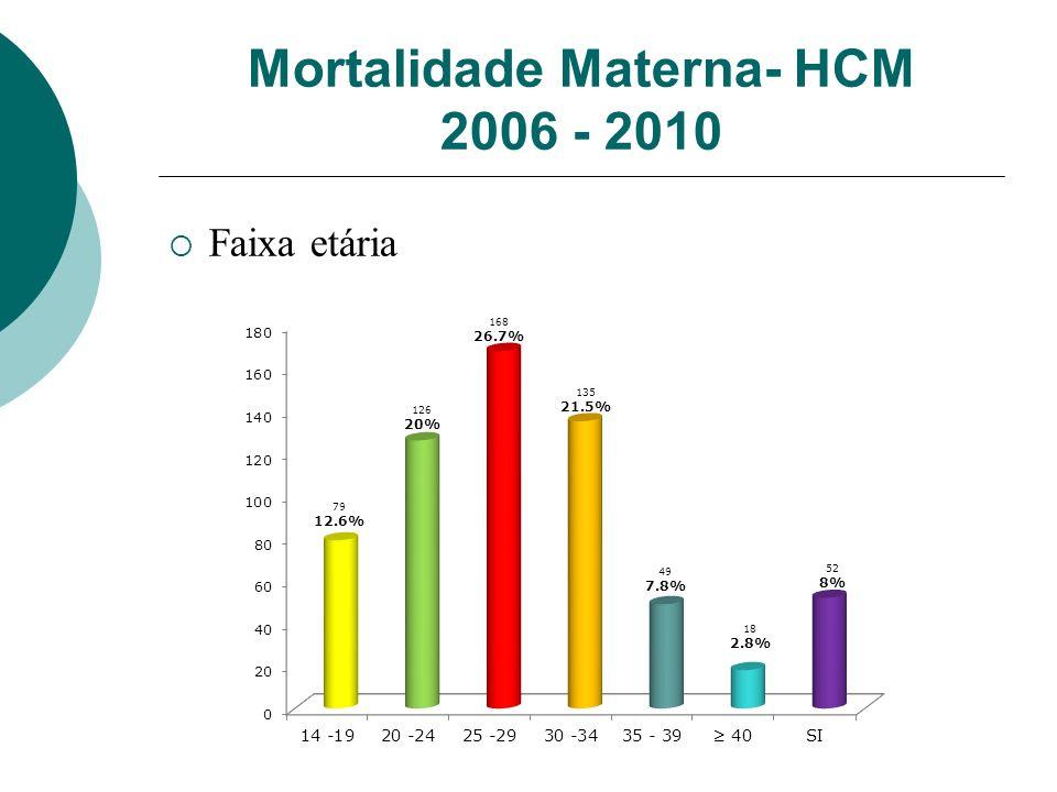 Mortalidade Materna- HCM 2006 - 2010 Faixa etária