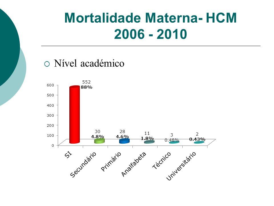 Mortalidade Materna- HCM 2006 - 2010 Nível académico