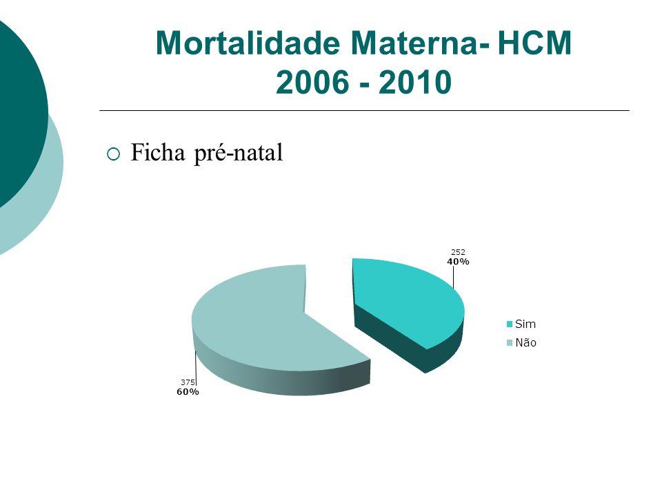 Mortalidade Materna- HCM 2006 - 2010 Ficha pré-natal