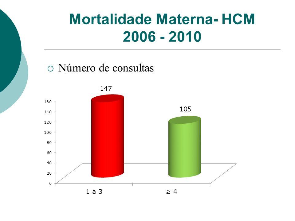 Mortalidade Materna- HCM 2006 - 2010 Número de consultas