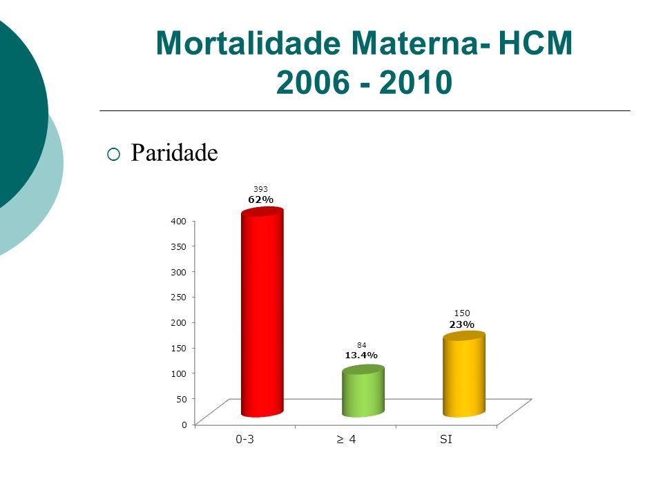 Mortalidade Materna- HCM 2006 - 2010 Paridade