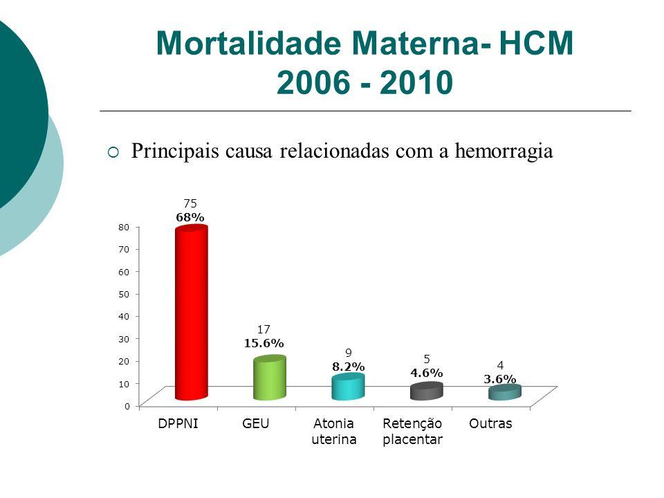 Mortalidade Materna- HCM 2006 - 2010 Principais causa relacionadas com a hemorragia