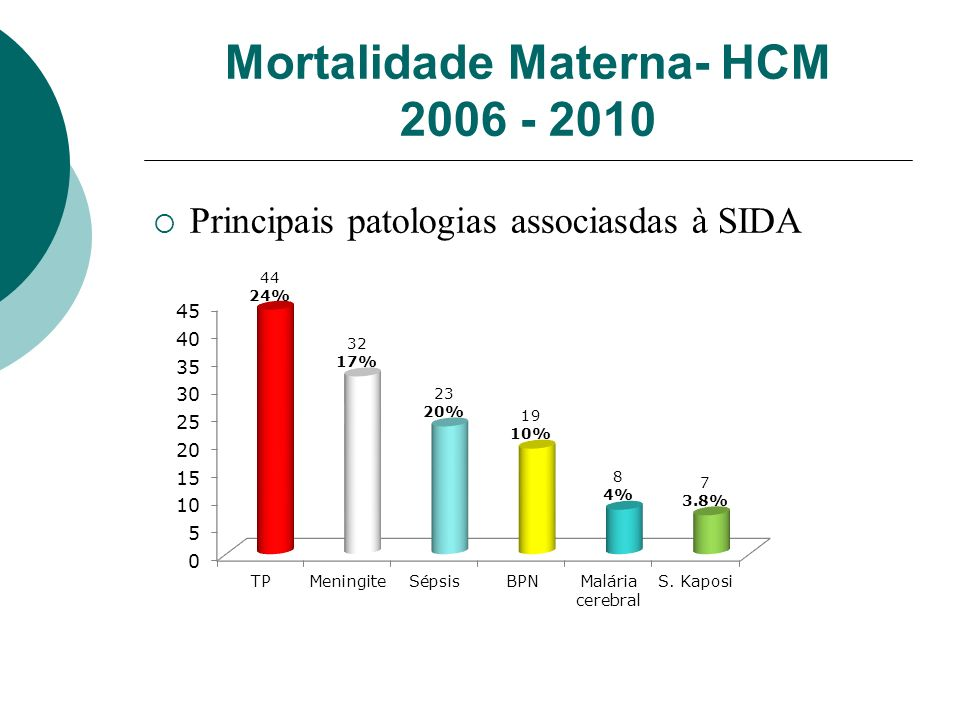 Mortalidade Materna- HCM 2006 - 2010 Principais patologias associasdas à SIDA