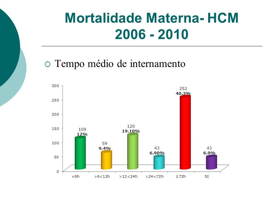 Mortalidade Materna- HCM 2006 - 2010 Tempo médio de internamento