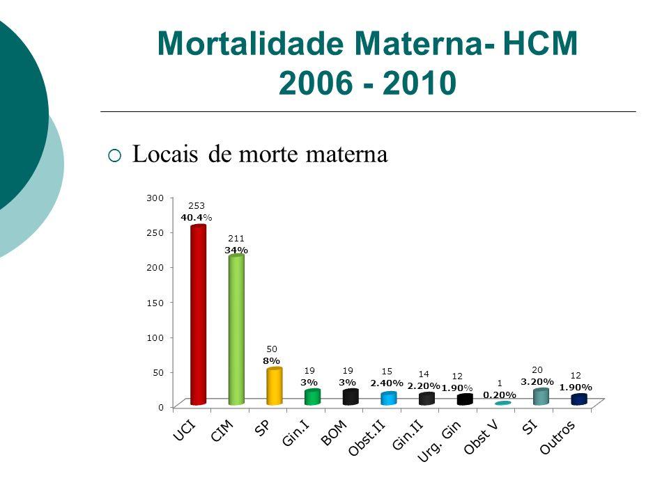 Mortalidade Materna- HCM 2006 - 2010 Locais de morte materna