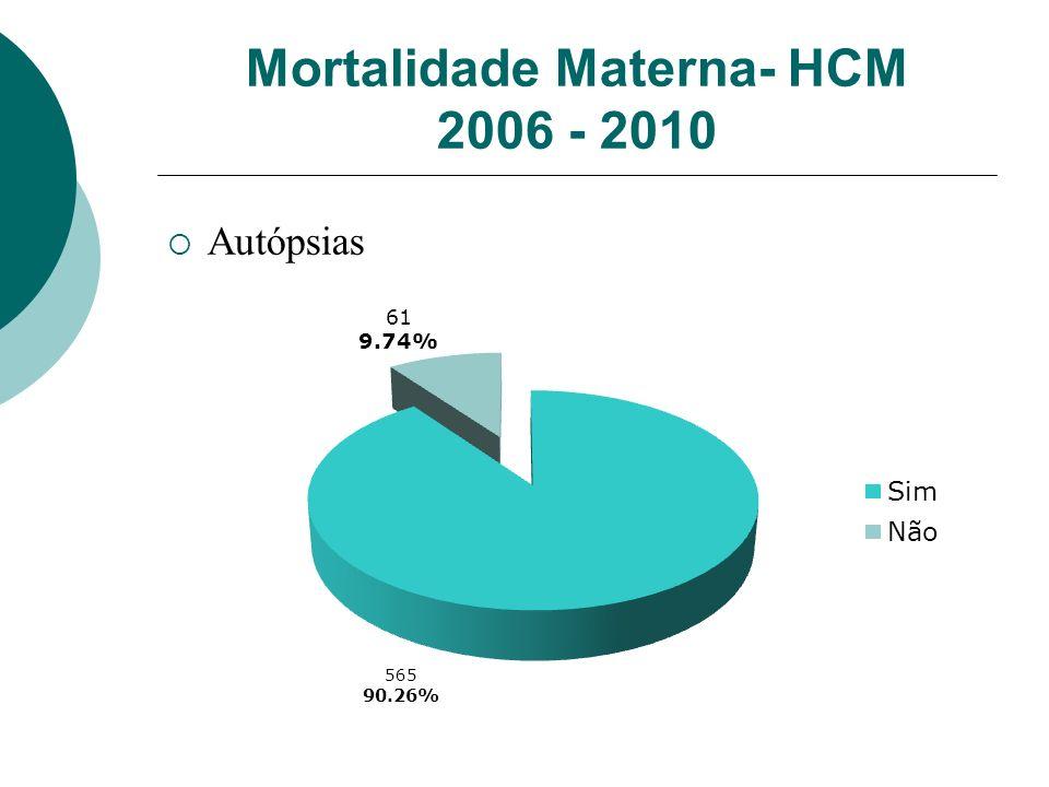 Mortalidade Materna- HCM 2006 - 2010 Autópsias