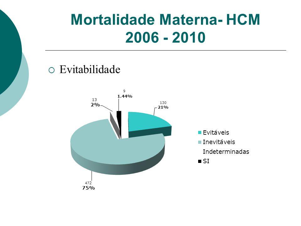 Mortalidade Materna- HCM 2006 - 2010 Evitabilidade