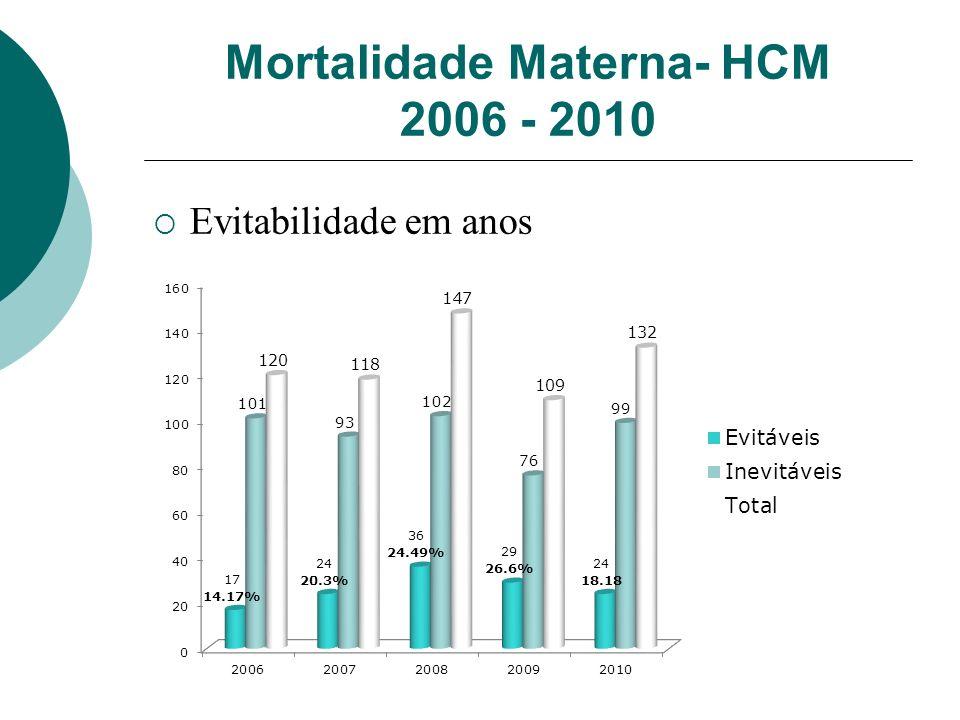 Mortalidade Materna- HCM 2006 - 2010 Evitabilidade em anos
