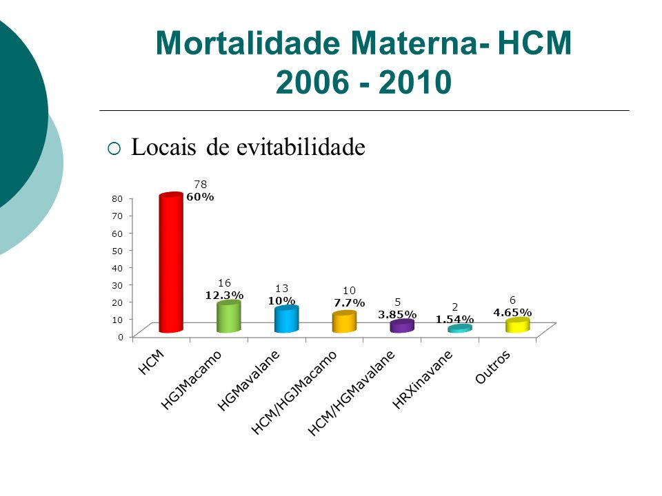 Mortalidade Materna- HCM 2006 - 2010 Locais de evitabilidade