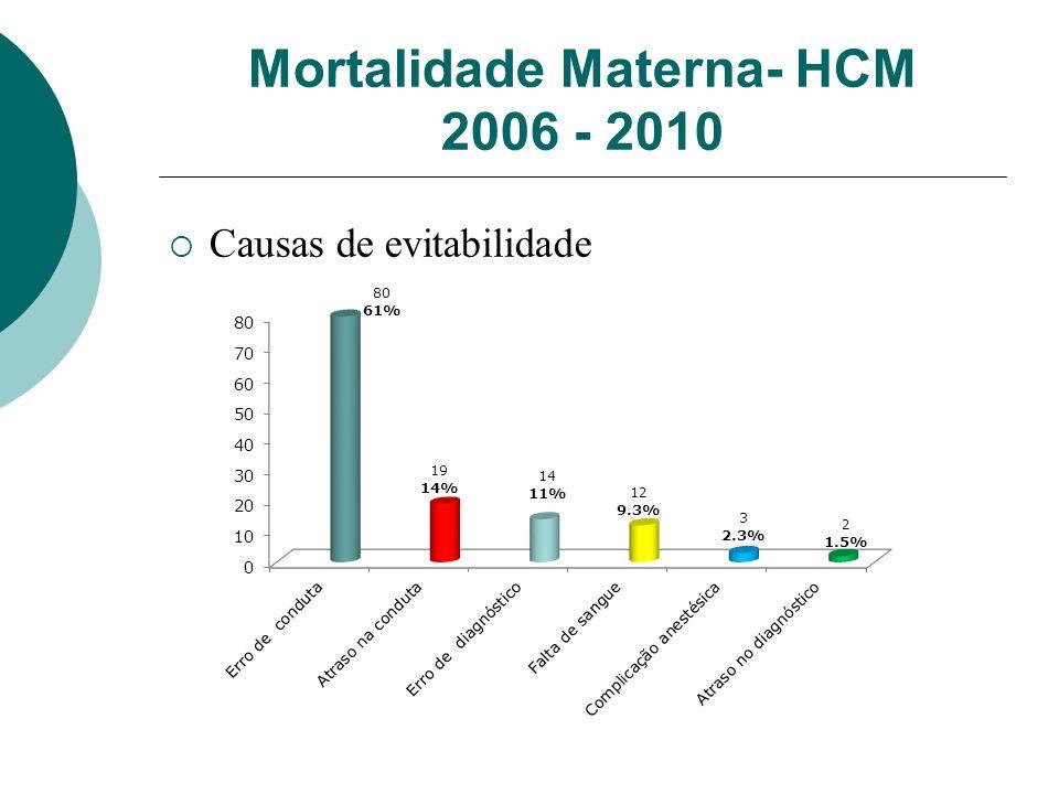 Mortalidade Materna- HCM 2006 - 2010 Causas de evitabilidade