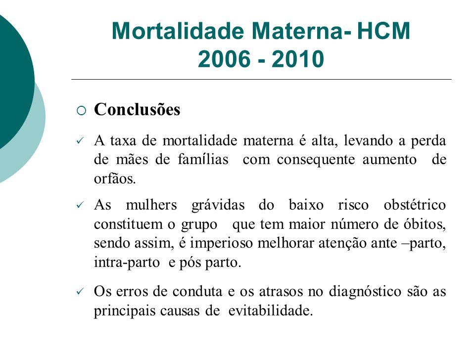 Mortalidade Materna- HCM 2006 - 2010 Conclusões A taxa de mortalidade materna é alta, levando a perda de mães de fam í lias com consequente aumento de