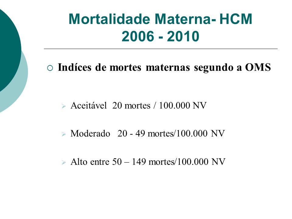 Mortalidade Materna- HCM 2006 - 2010 Indíces de mortes maternas segundo a OMS Aceitável 20 mortes / 100.000 NV Moderado 20 - 49 mortes/100.000 NV Alto