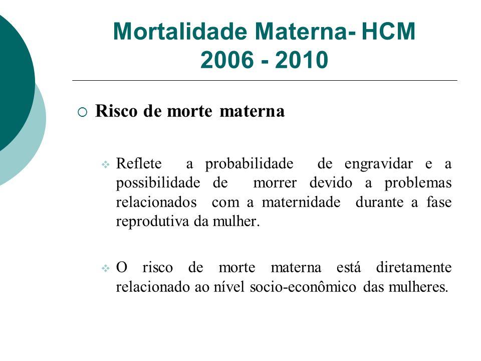 Mortalidade Materna- HCM 2006 - 2010 Risco de morte materna Reflete a probabilidade de engravidar e a possibilidade de morrer devido a problemas relac