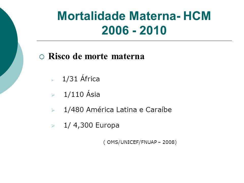 Mortalidade Materna- HCM 2006 - 2010 Risco de morte materna 1/31 África 1/110 Ásia 1/480 América Latina e Caraíbe 1/ 4,300 Europa ( OMS/UNICEF/FNUAP –