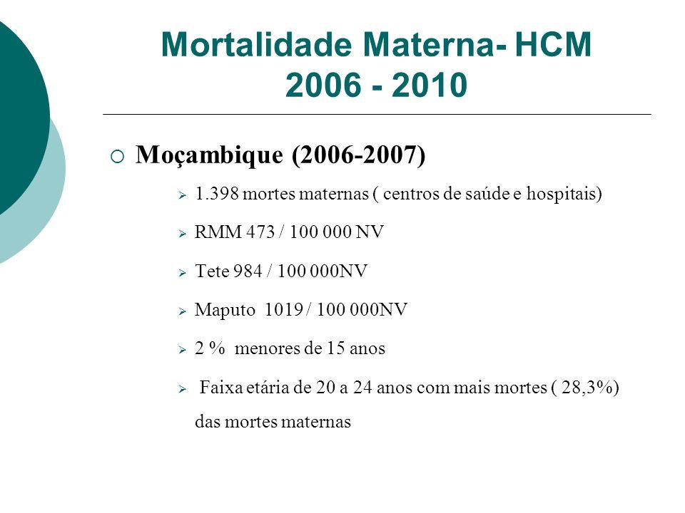 Mortalidade Materna- HCM 2006 - 2010 Moçambique (2006-2007) 1.398 mortes maternas ( centros de saúde e hospitais) RMM 473 / 100 000 NV Tete 984 / 100