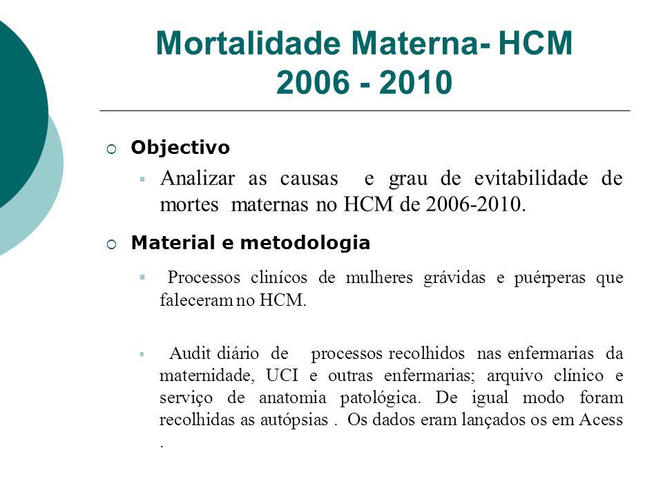 Mortalidade Materna- HCM 2006 - 2010 Objectivo Analizar as causas e grau de evitabilidade de mortes maternas no HCM de 2006-2010. Material e metodolog
