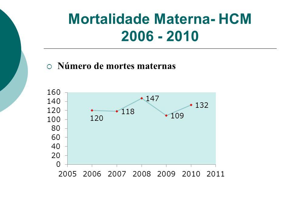 Mortalidade Materna- HCM 2006 - 2010 Número de mortes maternas