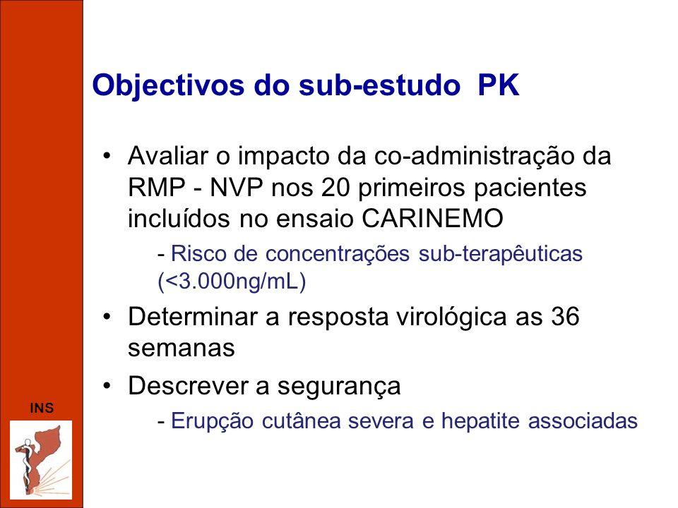 INS Objectivos do sub-estudo PK Avaliar o impacto da co-administração da RMP - NVP nos 20 primeiros pacientes incluídos no ensaio CARINEMO - Risco de