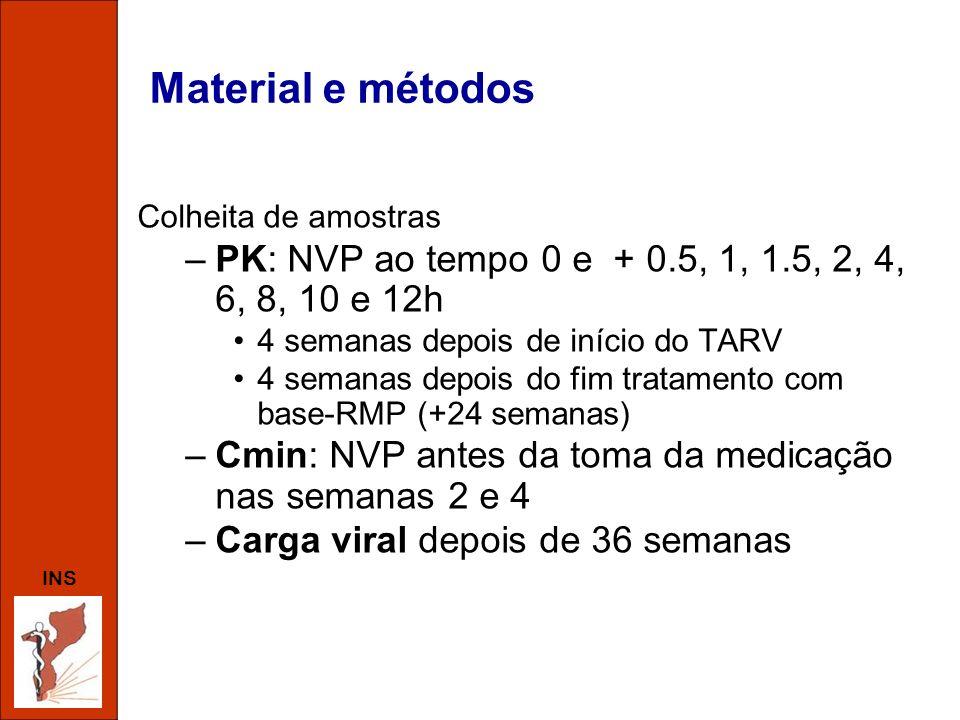 INS Material e métodos Colheita de amostras –PK: NVP ao tempo 0 e + 0.5, 1, 1.5, 2, 4, 6, 8, 10 e 12h 4 semanas depois de início do TARV 4 semanas dep