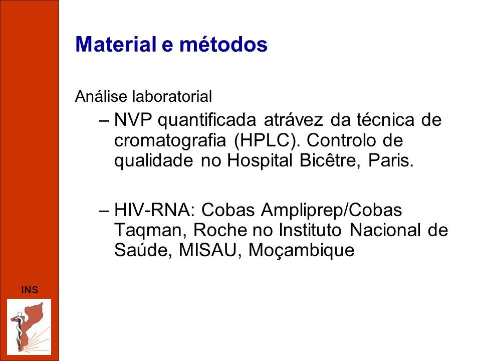 INS Material e métodos Análise laboratorial –NVP quantificada atrávez da técnica de cromatografia (HPLC). Controlo de qualidade no Hospital Bicêtre, P
