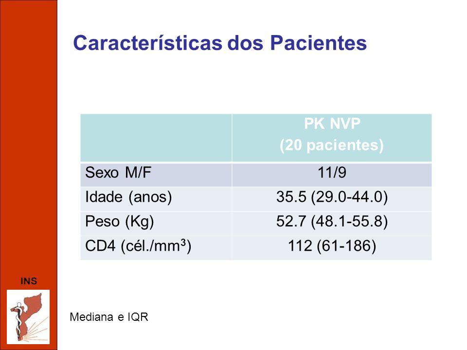 INS Características dos Pacientes PK NVP (20 pacientes) Sexo M/F11/9 Idade (anos)35.5 (29.0-44.0) Peso (Kg)52.7 (48.1-55.8) CD4 (cél./mm 3 )112 (61-18