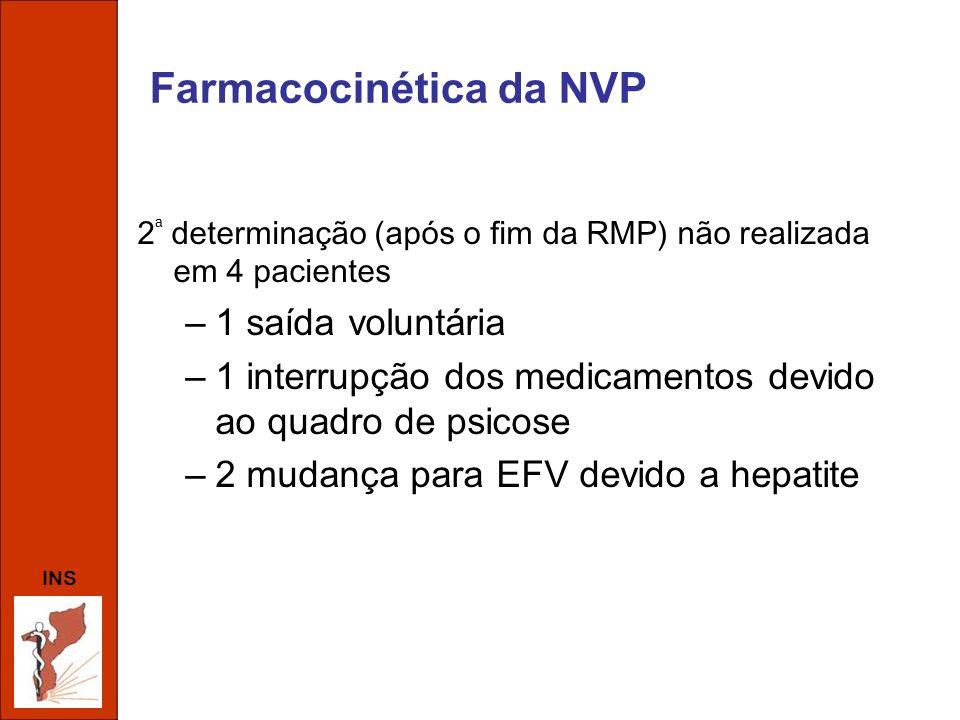 INS Farmacocinética da NVP 2 ª determinação (após o fim da RMP) não realizada em 4 pacientes –1 saída voluntária –1 interrupção dos medicamentos devid