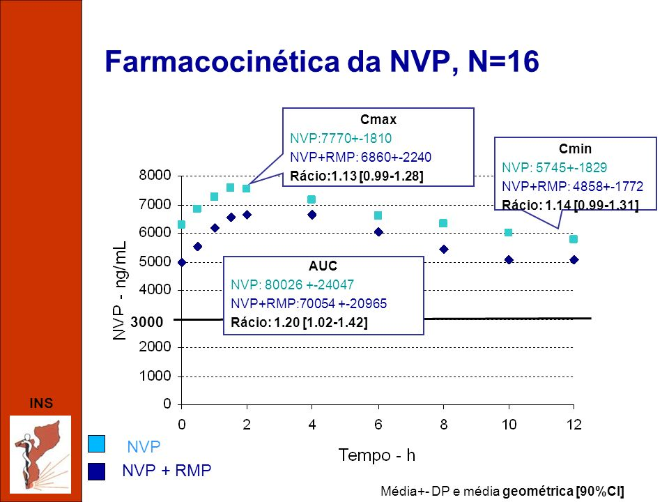 INS Farmacocinética da NVP, N=16 Média+- DP e média geométrica [90%CI] Cmax NVP:7770+-1810 NVP+RMP: 6860+-2240 Rácio:1.13 [0.99-1.28] Cmin NVP: 5745+-