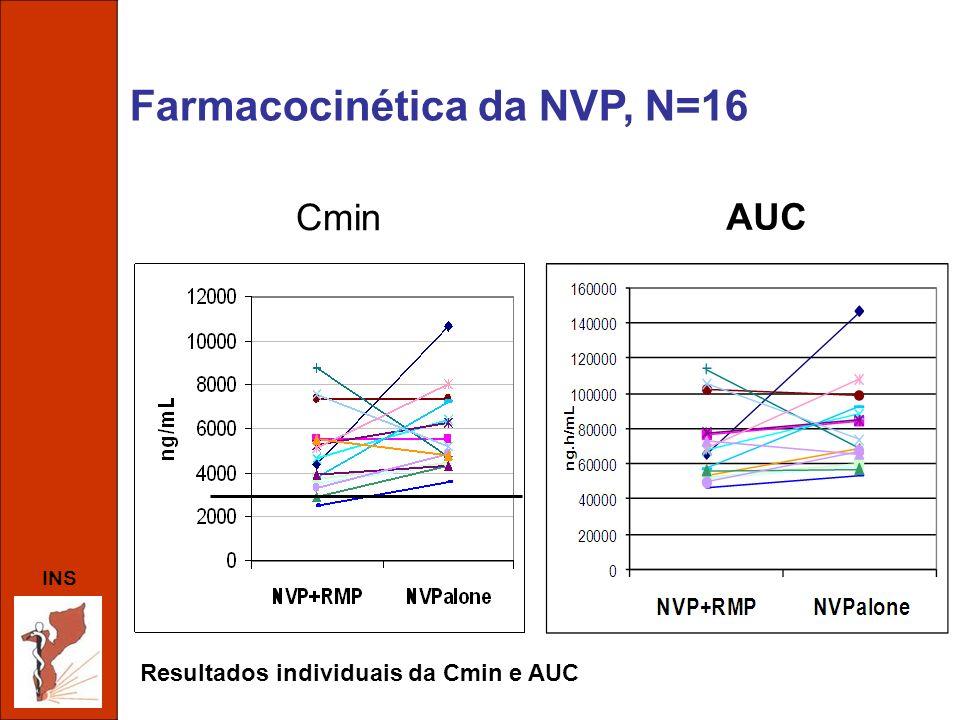 INS Cmin AUC Farmacocinética da NVP, N=16 Resultados individuais da Cmin e AUC