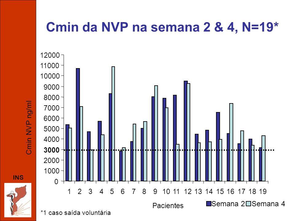 INS Cmin da NVP na semana 2 & 4, N=19* 0 1000 2000 3000 4000 5000 6000 7000 8000 9000 10000 11000 12000 12345678910111213141516171819 Pacientes Cmin N