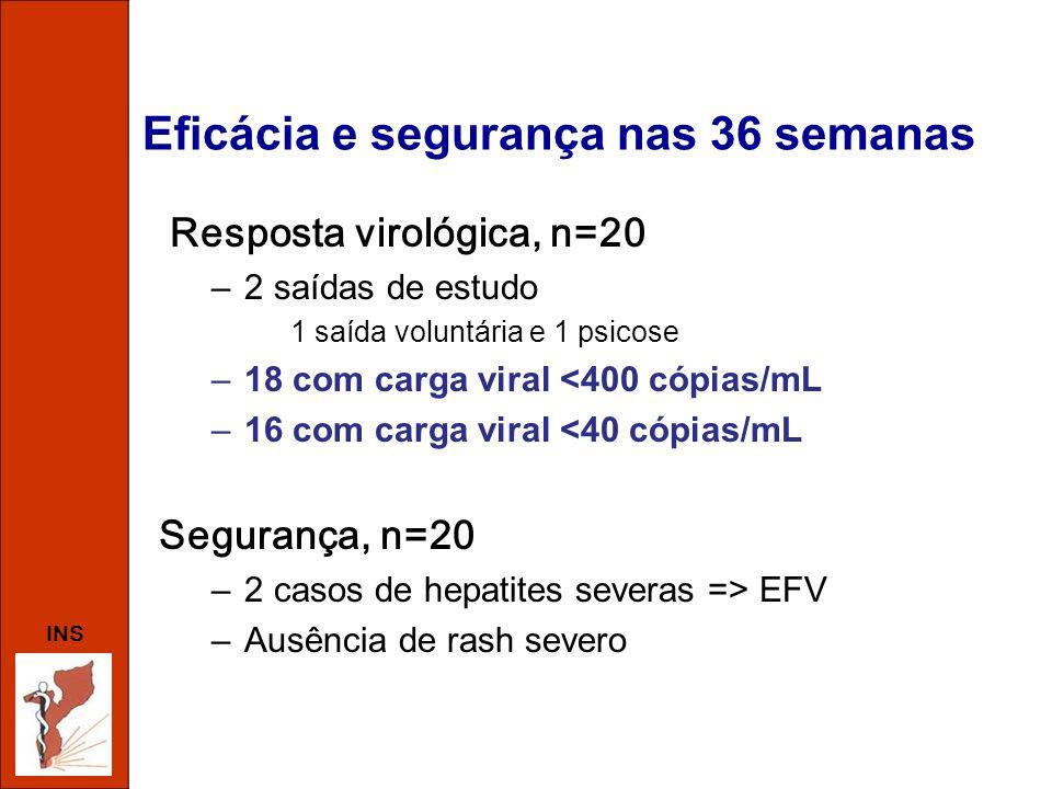 INS Eficácia e segurança nas 36 semanas Resposta virológica, n=20 –2 saídas de estudo 1 saída voluntária e 1 psicose –18 com carga viral <400 cópias/m