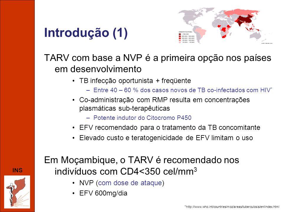 INS Eficácia virológica da NVP - RMP Malawi - 2007 –Prospectivo, cohorte NVP+RMP (n=27): Eficaz aos 6 meses Tailândia - 2007 –Prospectivo, cohorte (n=140) NVP com ou sem RMP: igual 1 ano –Retrospectivo, cohorte (n=188) NVP vs EFV com RMP: igual 1 ano –RCT (n=140) NVP vs EFV com RMP: igual 1 ano África de Sul - 2008 –Prospectivo, cohorte (n=3970) NVP vs EFV com RMP: inferior (OR 2.1) com NVP Botswana - 2009 –Retrospectivo (n=310) NVP com ou sem RMP: semelhante 1 ano van Oosterhout et al.