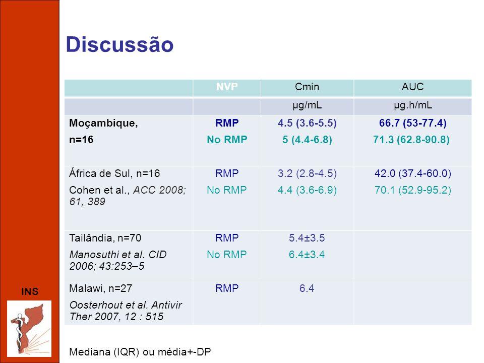 INS Discussão NVPCminAUC µg/mLµg.h/mL Moçambique, n=16 RMP No RMP 4.5 (3.6-5.5) 5 (4.4-6.8) 66.7 (53-77.4) 71.3 (62.8-90.8) África de Sul, n=16 Cohen