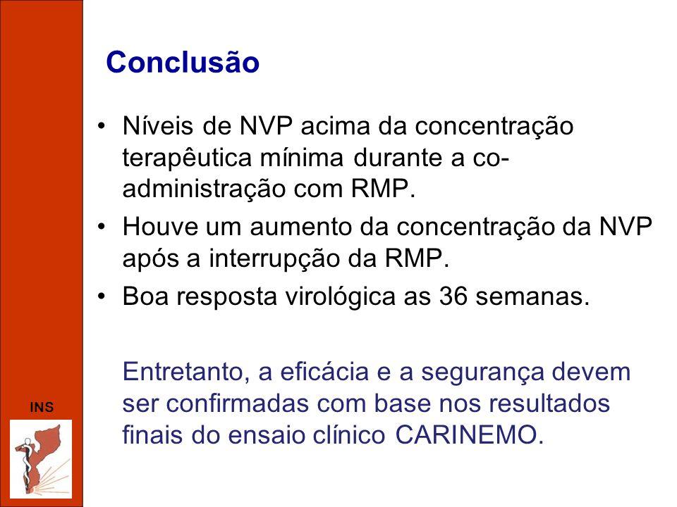 INS Conclusão Níveis de NVP acima da concentração terapêutica mínima durante a co- administração com RMP. Houve um aumento da concentração da NVP após