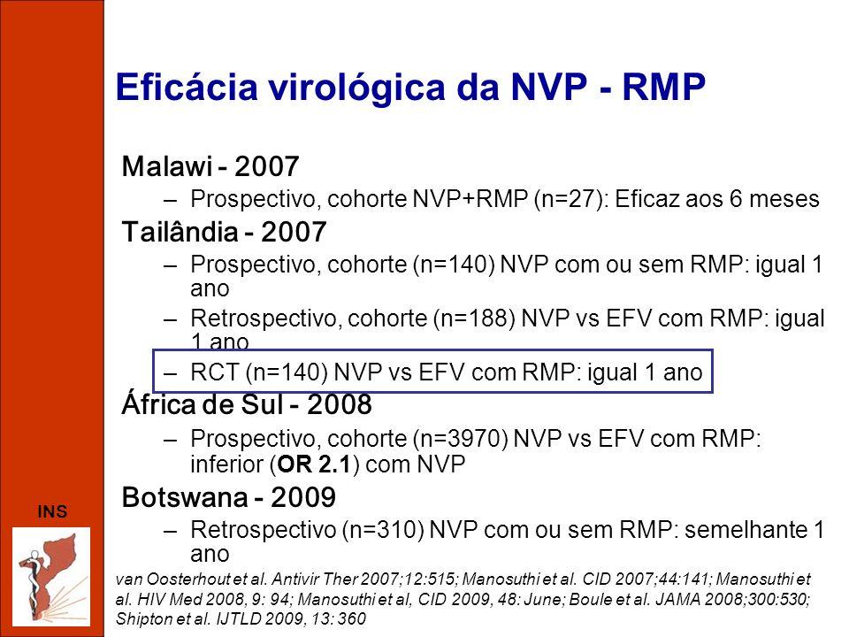 INS Eficácia virológica da NVP - RMP Malawi - 2007 –Prospectivo, cohorte NVP+RMP (n=27): Eficaz aos 6 meses Tailândia - 2007 –Prospectivo, cohorte (n=