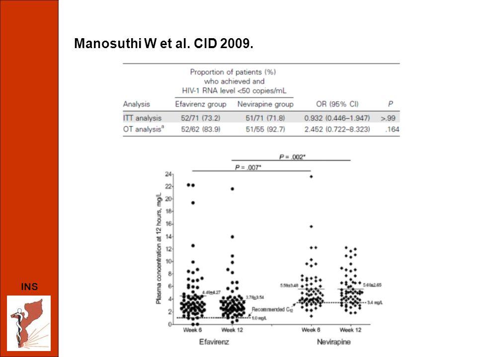 INS Farmacocinética da NVP 2 ª determinação (após o fim da RMP) não realizada em 4 pacientes –1 saída voluntária –1 interrupção dos medicamentos devido ao quadro de psicose –2 mudança para EFV devido a hepatite