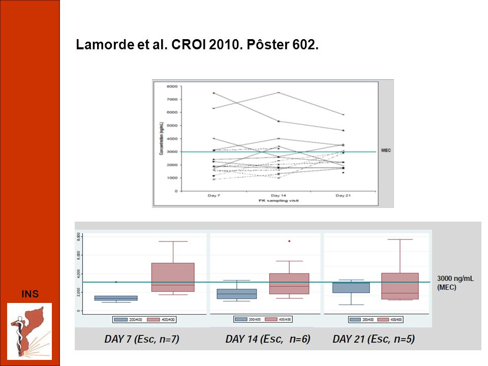 INS Lamorde et al. CROI 2010. Pôster 602.