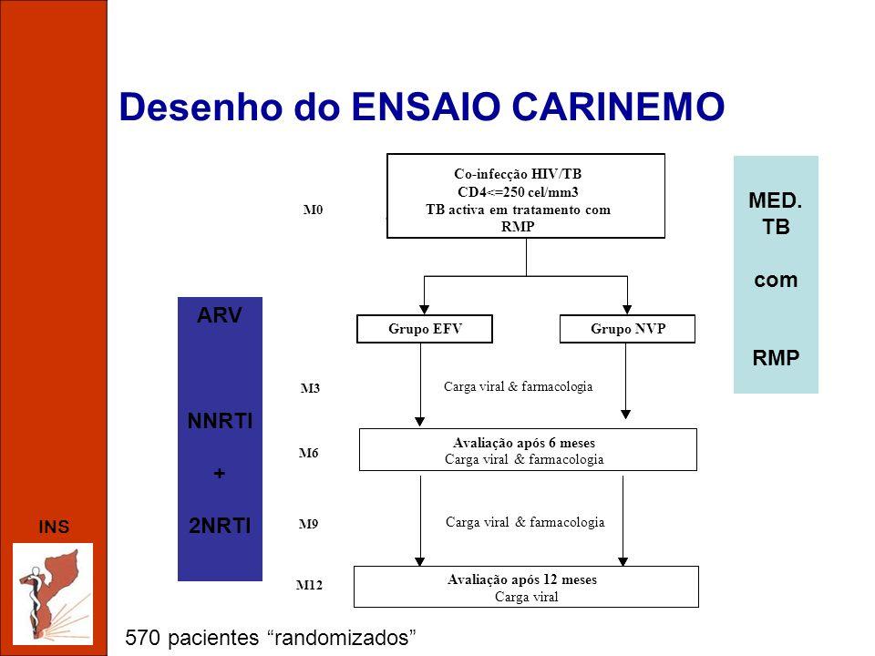 INS Desenho do ENSAIO CARINEMO 570 pacientes randomizados ARV NNRTI + 2NRTI MED. TB com RMP EFV groupNVP group HIV co-infection CD4<250 cells/mm 3 Act