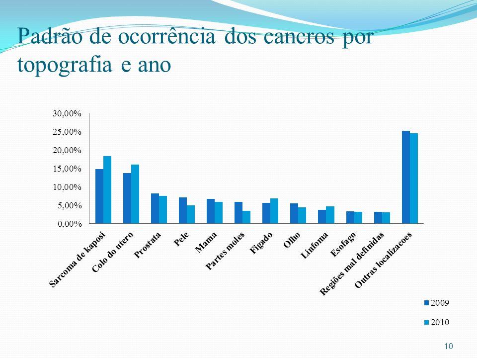 Padrão de ocorrência dos cancros por topografia e ano 10