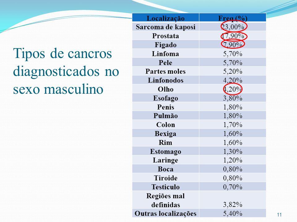 Tipos de cancros diagnosticados no sexo masculino 11 LocalizaçãoFreq (%) Sarcoma de kaposi23,00% Prostata17,90% Figado7,90% Linfoma5,70% Pele5,70% Partes moles5,20% Linfonodos4,20% Olho4,20% Esofago3,80% Penis1,80% Pulmão1,80% Colon1,70% Bexiga1,60% Rim1,60% Estomago1,30% Laringe1,20% Boca0,80% Tiroide0,80% Testiculo0,70% Regiões mal definidas3,82% Outras localizações5,40%