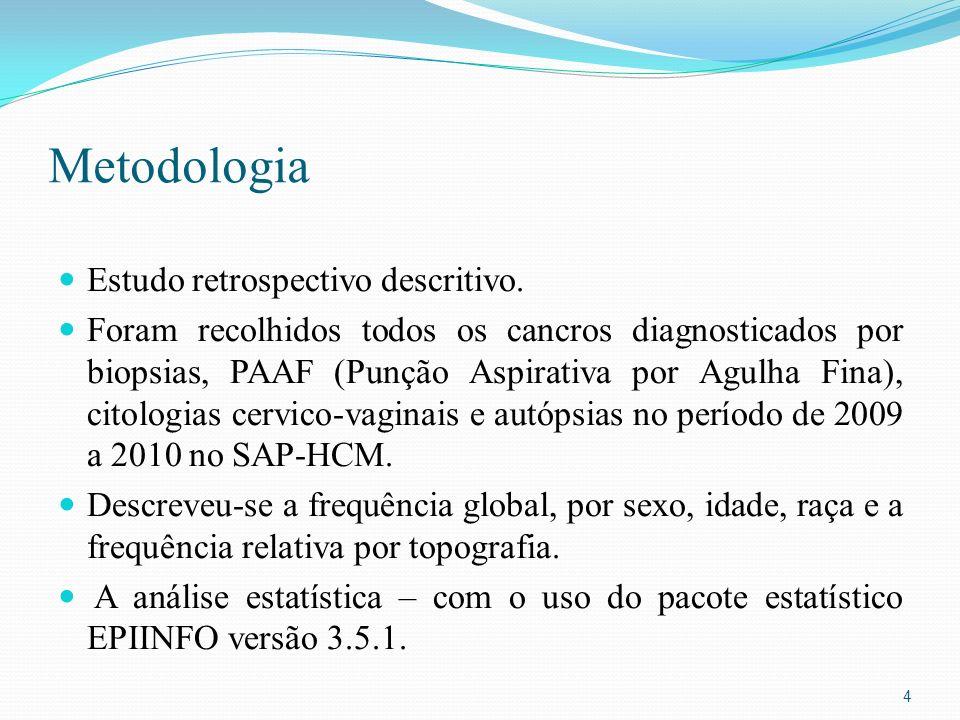 Metodologia Estudo retrospectivo descritivo.