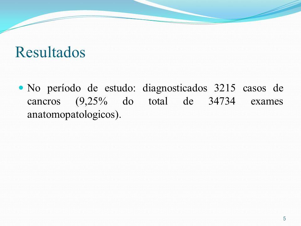 Resultados No período de estudo: diagnosticados 3215 casos de cancros (9,25% do total de 34734 exames anatomopatologicos).