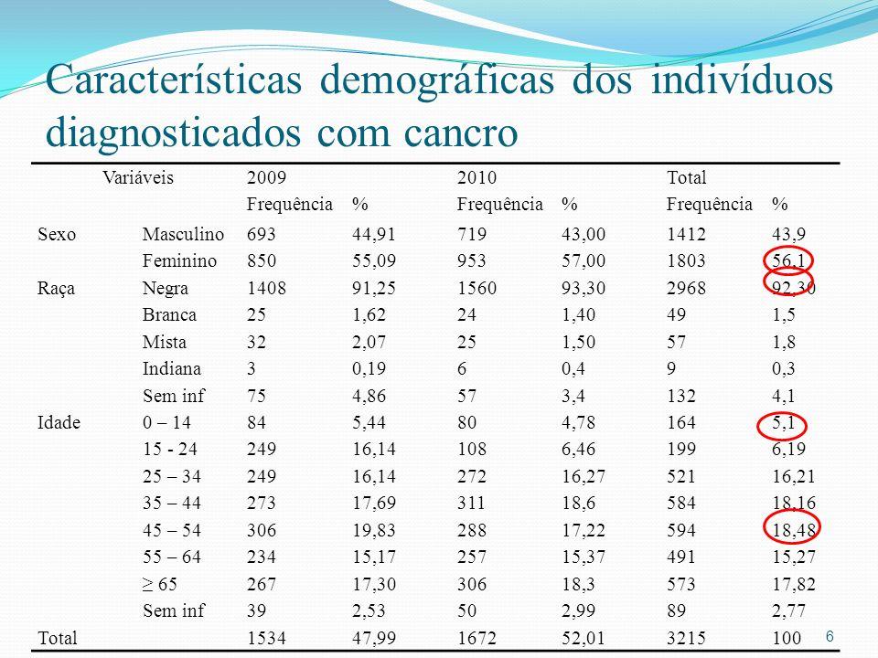 Características demográficas dos indivíduos diagnosticados com cancro Variáveis20092010Total Frequência% % % SexoMasculino69344,9171943,00141243,9 Feminino85055,0995357,00180356,1 RaçaNegra140891,25156093,30296892,30 Branca251,62241,40491,5 Mista322,07251,50571,8 Indiana30,1960,490,3 Sem inf754,86573,41324,1 Idade0 – 14845,44804,781645,1 15 - 2424916,141086,461996,19 25 – 3424916,1427216,2752116,21 35 – 4427317,6931118,658418,16 45 – 5430619,8328817,2259418,48 55 – 6423415,1725715,3749115,27 6526717,3030618,357317,82 Sem inf392,53502,99892,77 Total153447,99167252,013215100 6