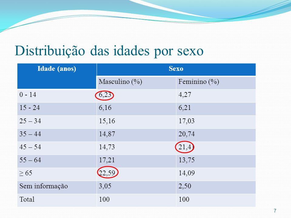 Distribuição das idades por sexo Idade (anos)Sexo Masculino (%)Feminino (%) 0 - 146,234,27 15 - 246,166,21 25 – 3415,1617,03 35 – 4414,8720,74 45 – 5414,7321,41 55 – 6417,2113,75 6522,5914,09 Sem informação3,052,50 Total100 7
