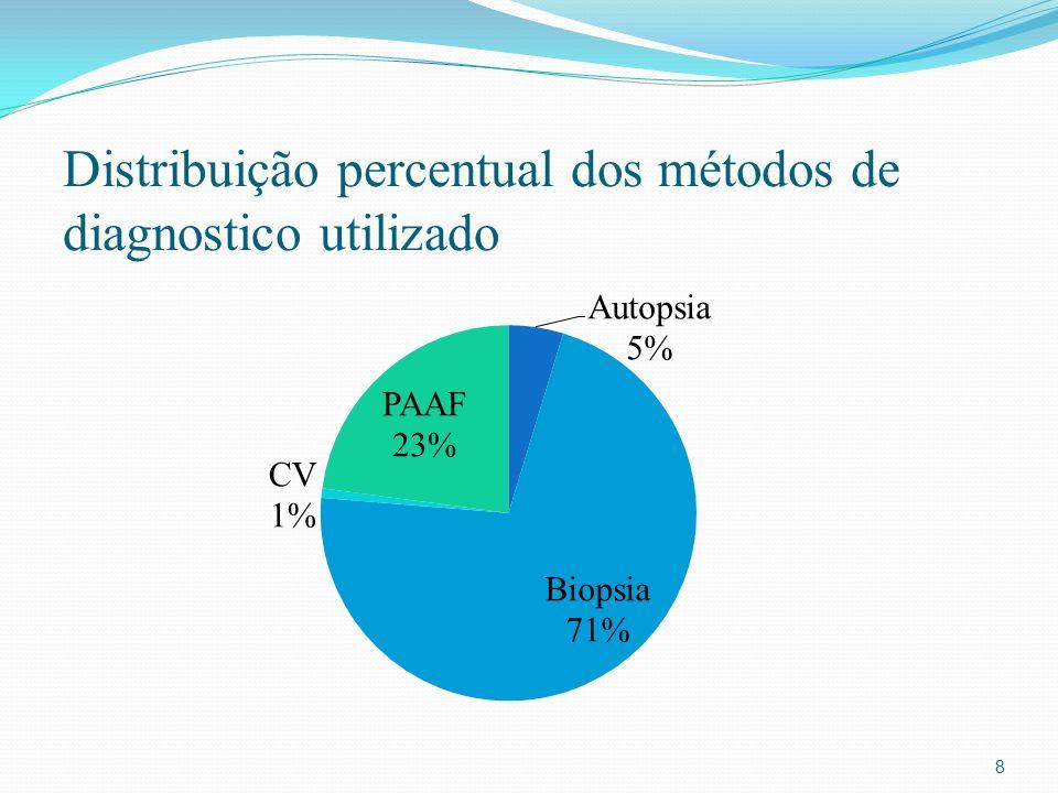 Distribuição percentual dos métodos de diagnostico utilizado 8
