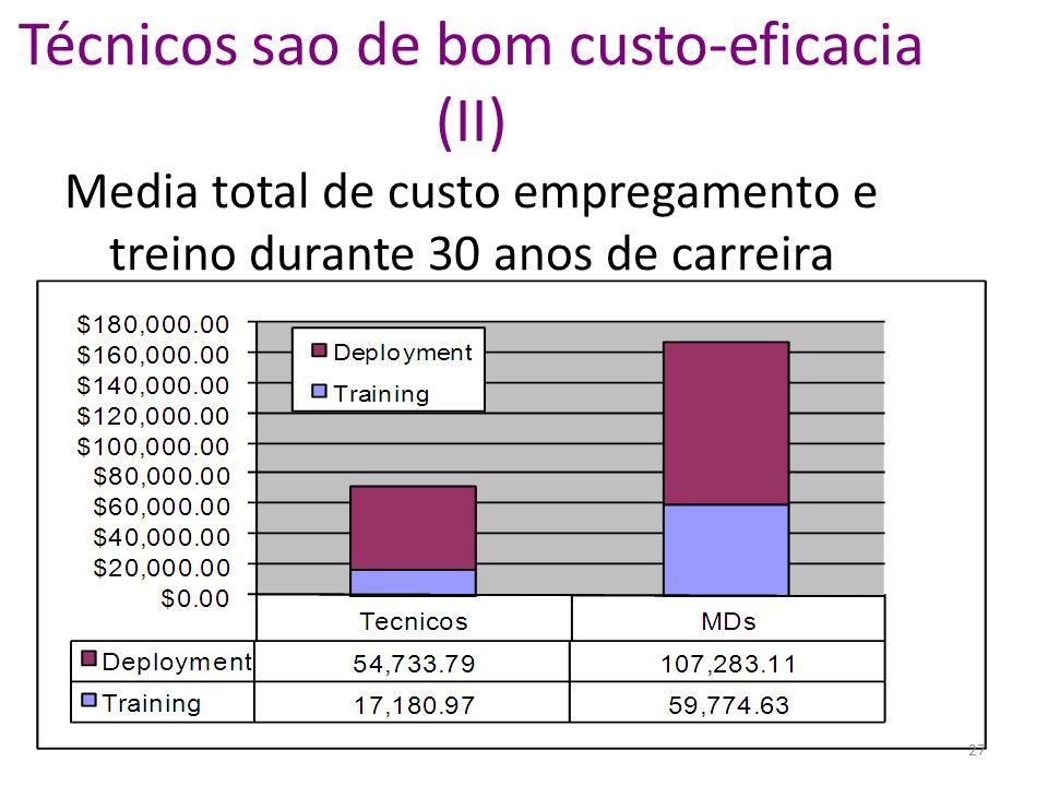 Técnicos sao de bom custo-eficacia (II) Media total de custo empregamento e treino durante 30 anos de carreira 27