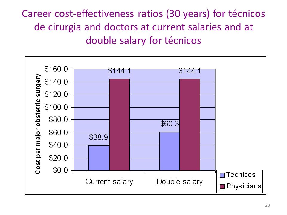 Career cost-effectiveness ratios (30 years) for técnicos de cirurgia and doctors at current salaries and at double salary for técnicos 28