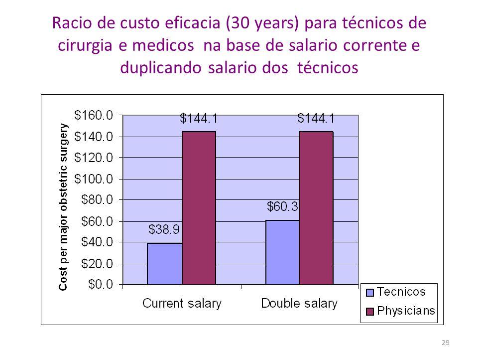 Racio de custo eficacia (30 years) para técnicos de cirurgia e medicos na base de salario corrente e duplicando salario dos técnicos 29