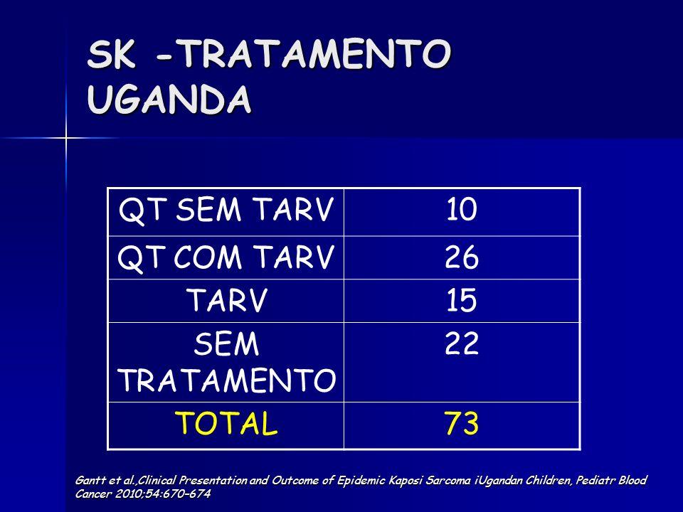 SK -TRATAMENTO UGANDA QT SEM TARV10 QT COM TARV26 TARV15 SEM TRATAMENTO 22 TOTAL73 Gantt et al.,Clinical Presentation and Outcome of Epidemic Kaposi S