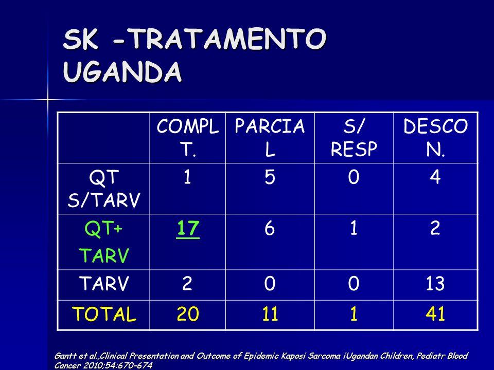 COMPL T. PARCIA L S/ RESP DESCO N. QT S/TARV 1504 QT+ TARV 17612 TARV20013 TOTAL2011141 SK -TRATAMENTO UGANDA Gantt et al.,Clinical Presentation and O