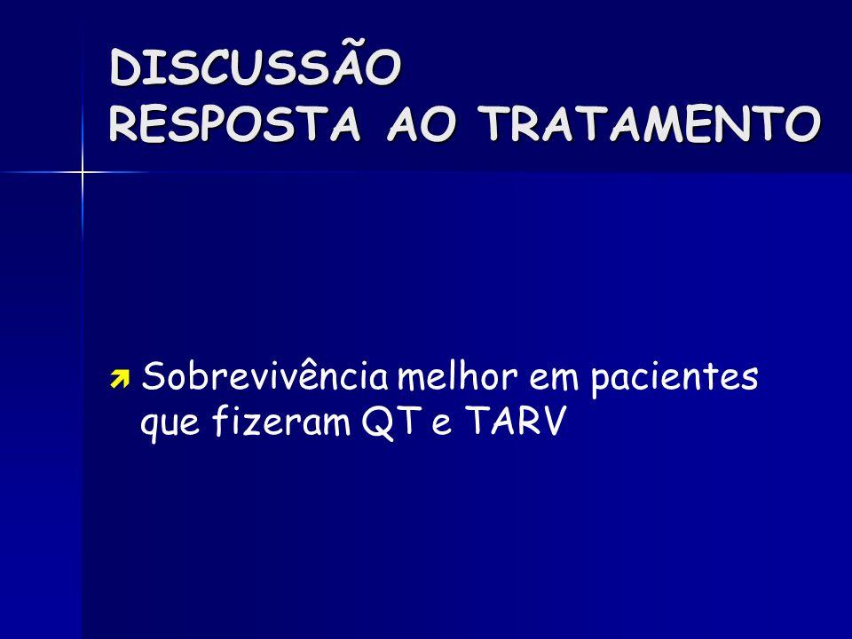 DISCUSSÃO RESPOSTA AO TRATAMENTO Sobrevivência melhor em pacientes que fizeram QT e TARV